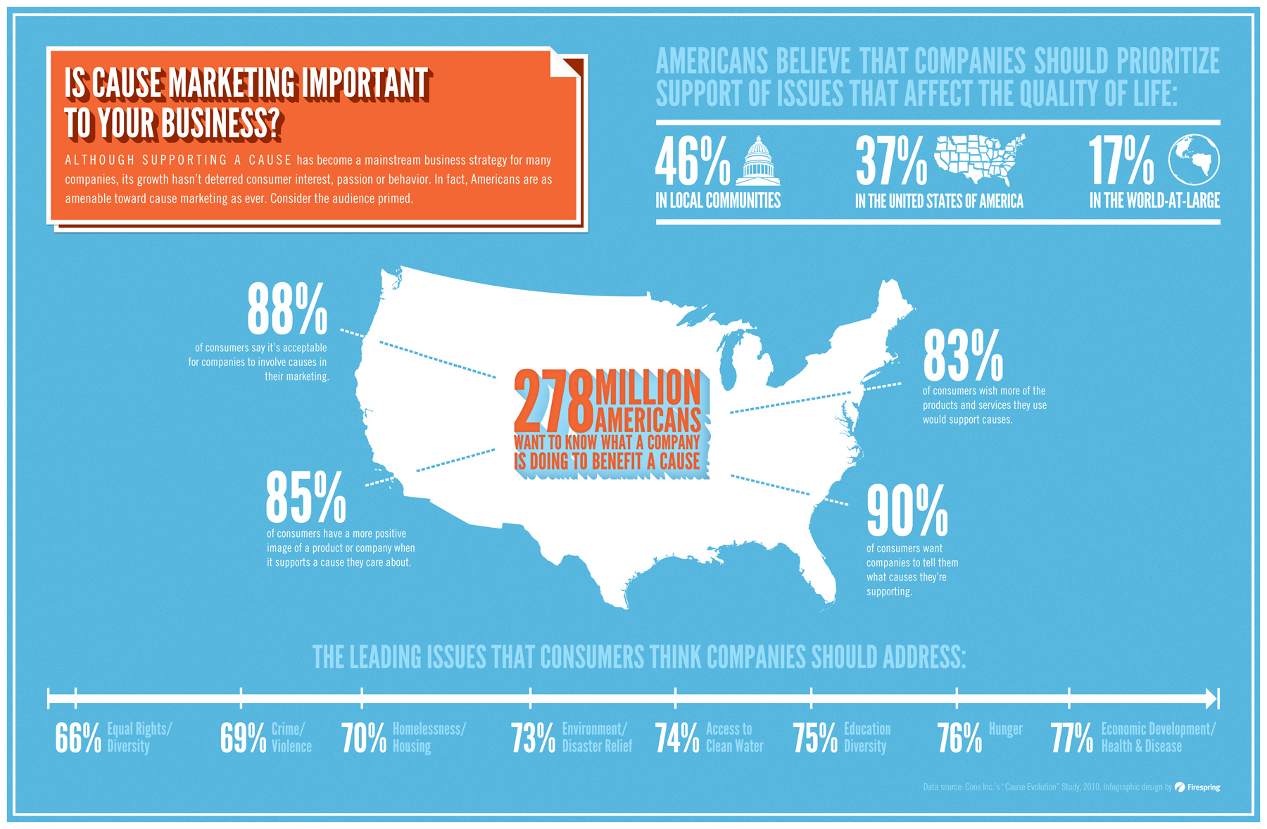 The-Importance-of-Cause-Marketing-to-Your-Business