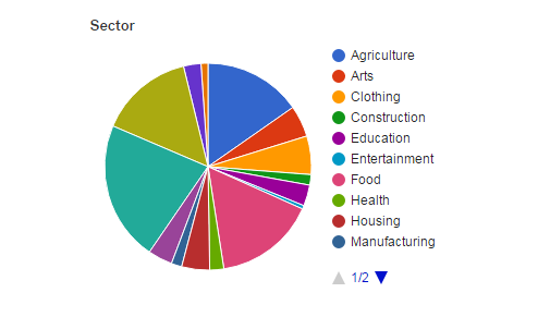brandon-koehnke-sectors